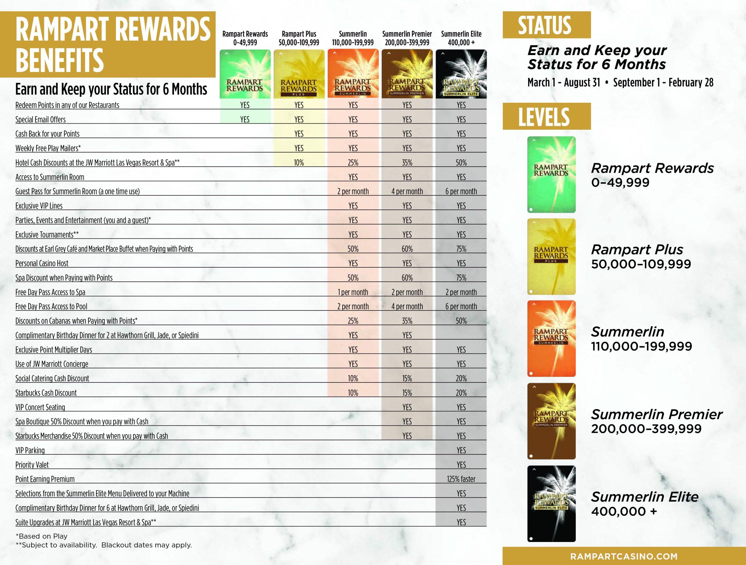 Rampart Rewards Club Benefits